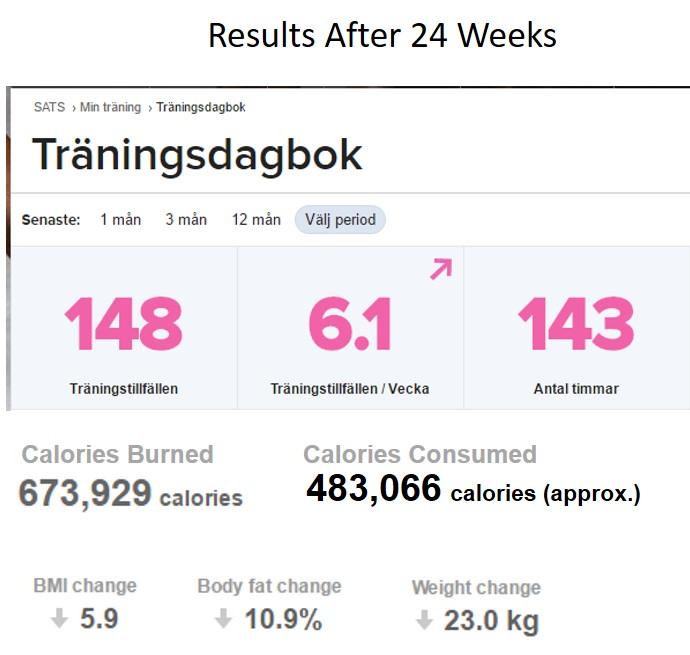 24 Week Results